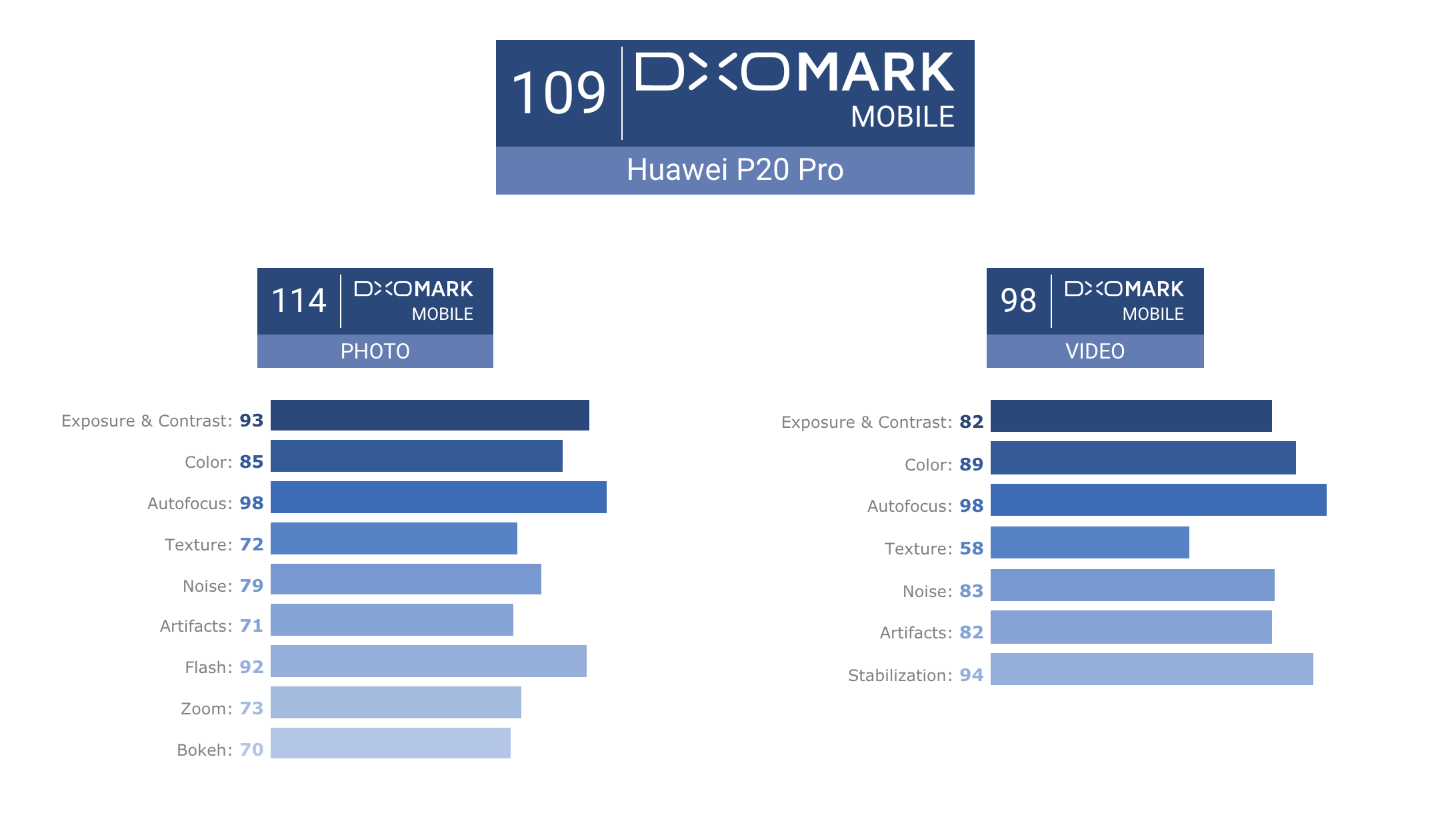 Huawei P20 Pro triple-camera receives DxOMark score of 109