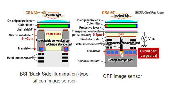 Panasonic unveils \'industry-first\' 8K organic image sensor with ...