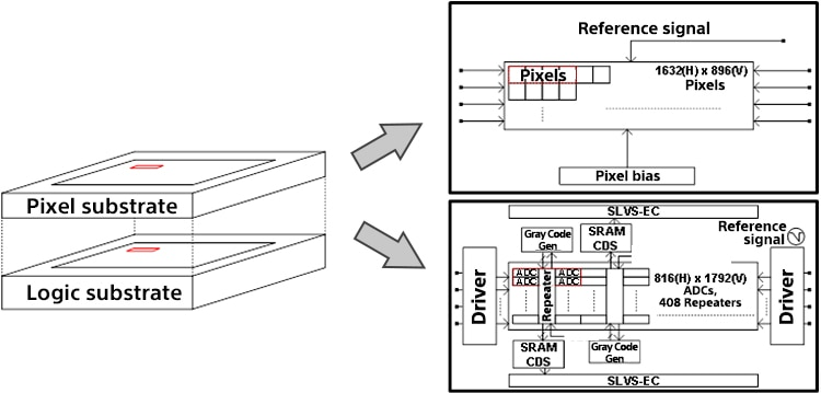 sensor breakthrough  sony has developed a backlit cmos