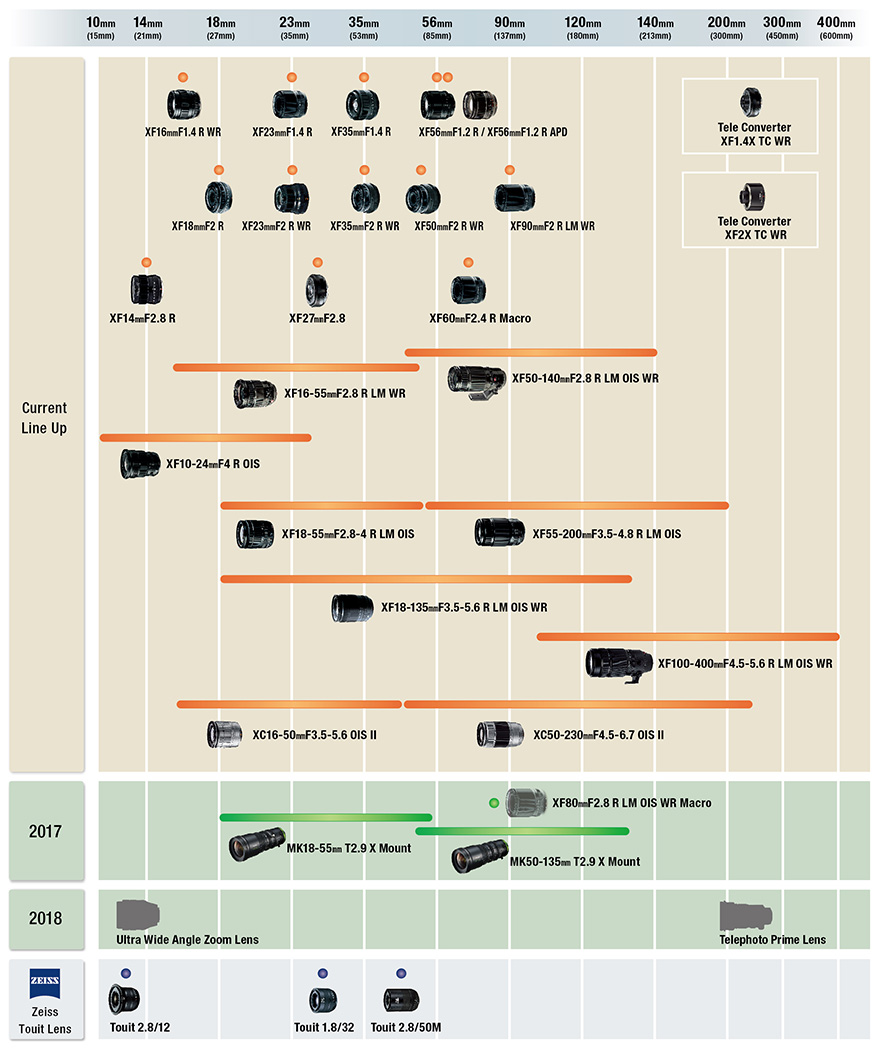 Fujifilm updates Xmount lens roadmap Digital Photography Review