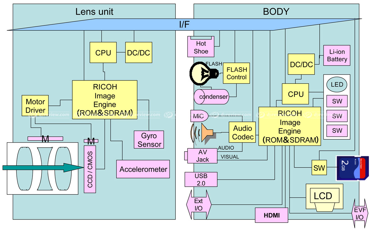 Ricoh Gxr S10 24 72mm F25 44 Vc Review Digital Photography Galaxy Note 3 Block Diagram The Above Should Give You Some Idea Of How Various Processes And Parts A Modern Camera Are Split Between Lens Unit Body