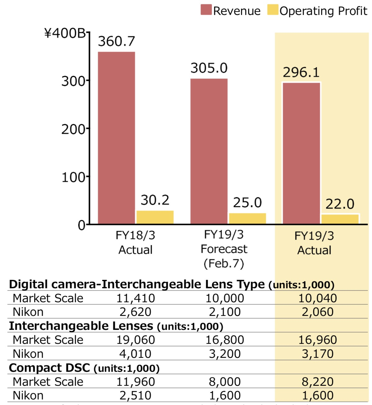 competitive price 64822 ffdbe Though sales and revenue for full-frame cameras experienced growth over the  last two years, Nikon reports falling ¥8.9B short of the sales forecast for  its ...