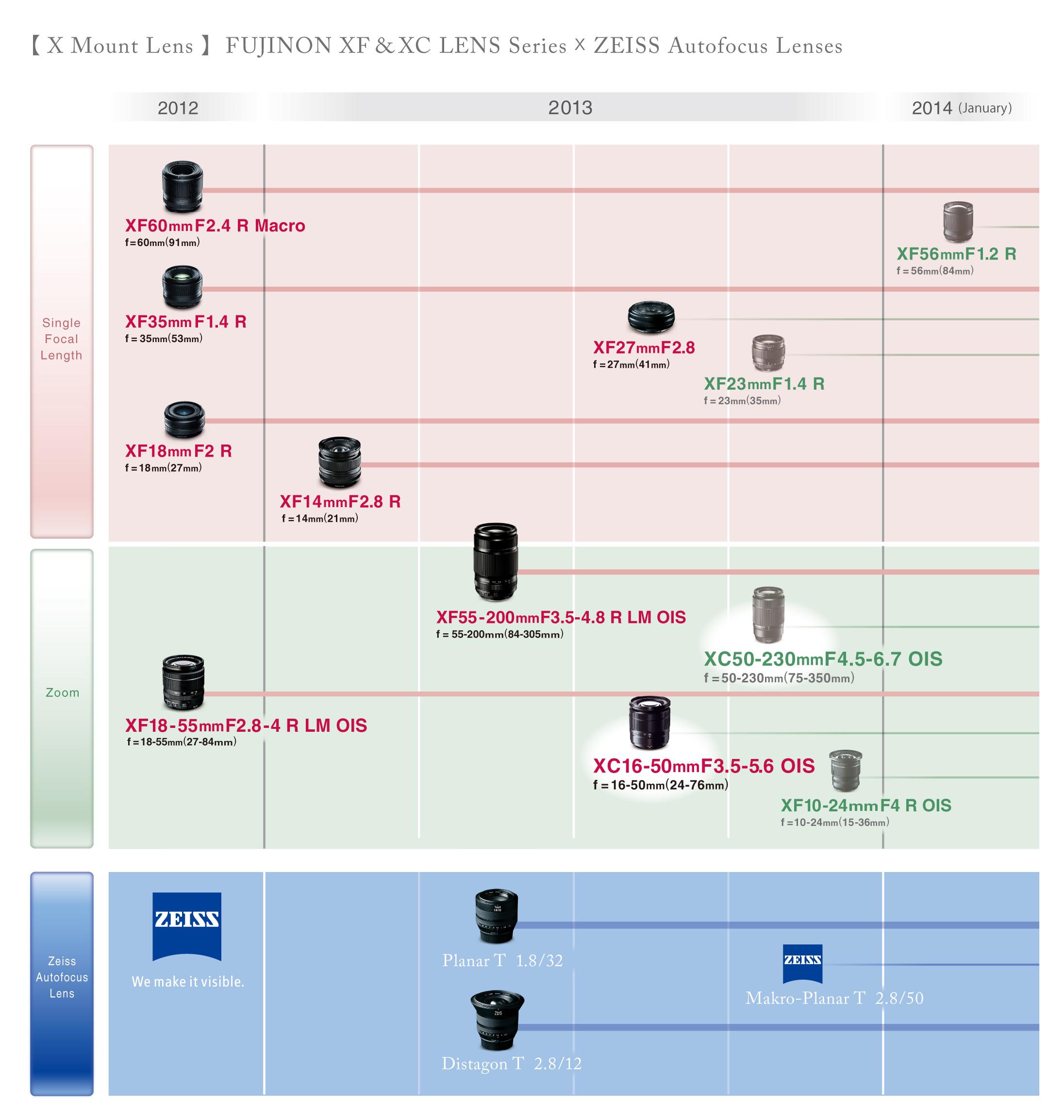 Fujifilm adds XC50230mm F4567 OIS to Xmount lens roadmap