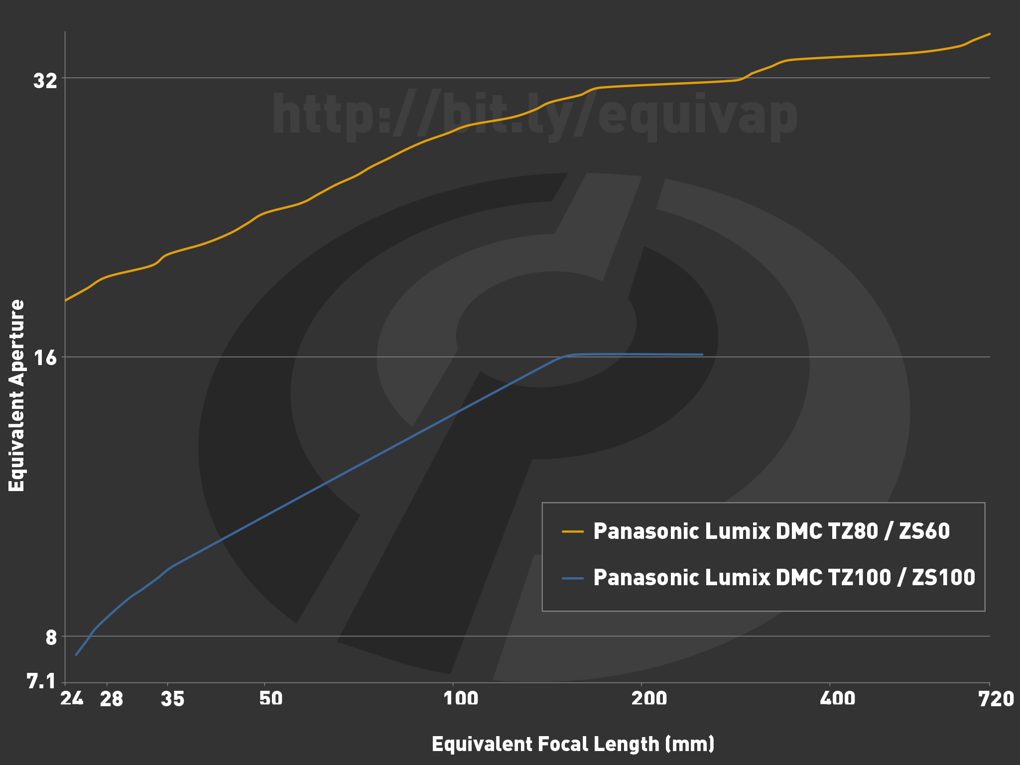 Panasonic Lumix Dmc Zs100 Tz100 Review Digital Photography Flashdisk V Gen Astro 64 Gb 20 Original Above Is A Graph Showing Equivalent Aperture Vs Focal Length Which Described In Detail Here The Yellow Line At Top Zs60 1 23
