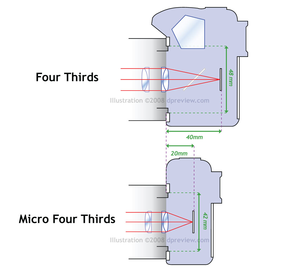 Micro Four Thirds Talk Forum: Digital Photography Review