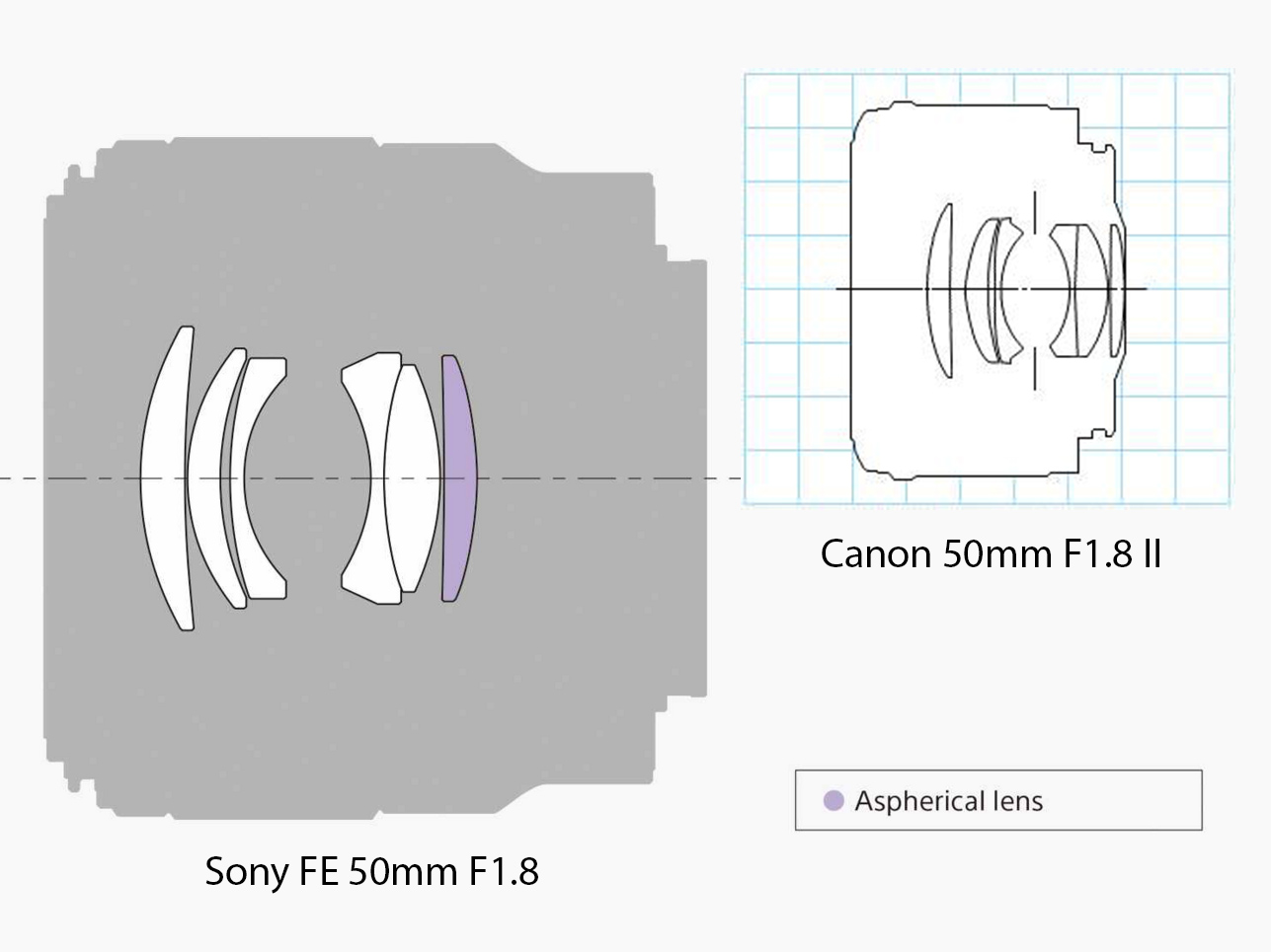 New Normal Sony Fe 50mm F18 Samples First Impressions Digital Lensa Canon Ef F 18 Stm Initial
