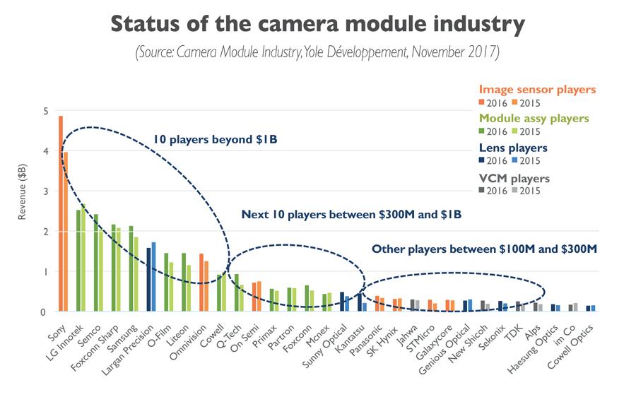 Market Report Provides Interesting Insights Into Camera