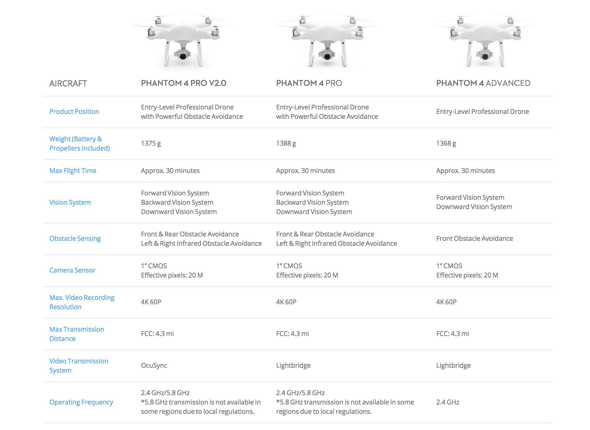 Dji Launches Phantom 4 Pro V20 Drone With Ocusync And 60 Quieter