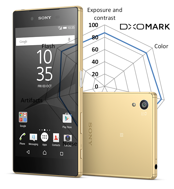 DxOMark Mobile report: Sony Xperia Z5: Digital Photography