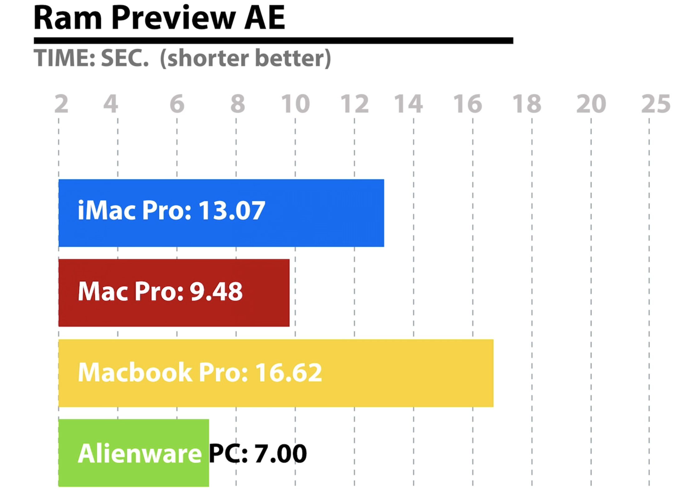 benchmark test mac vs pc