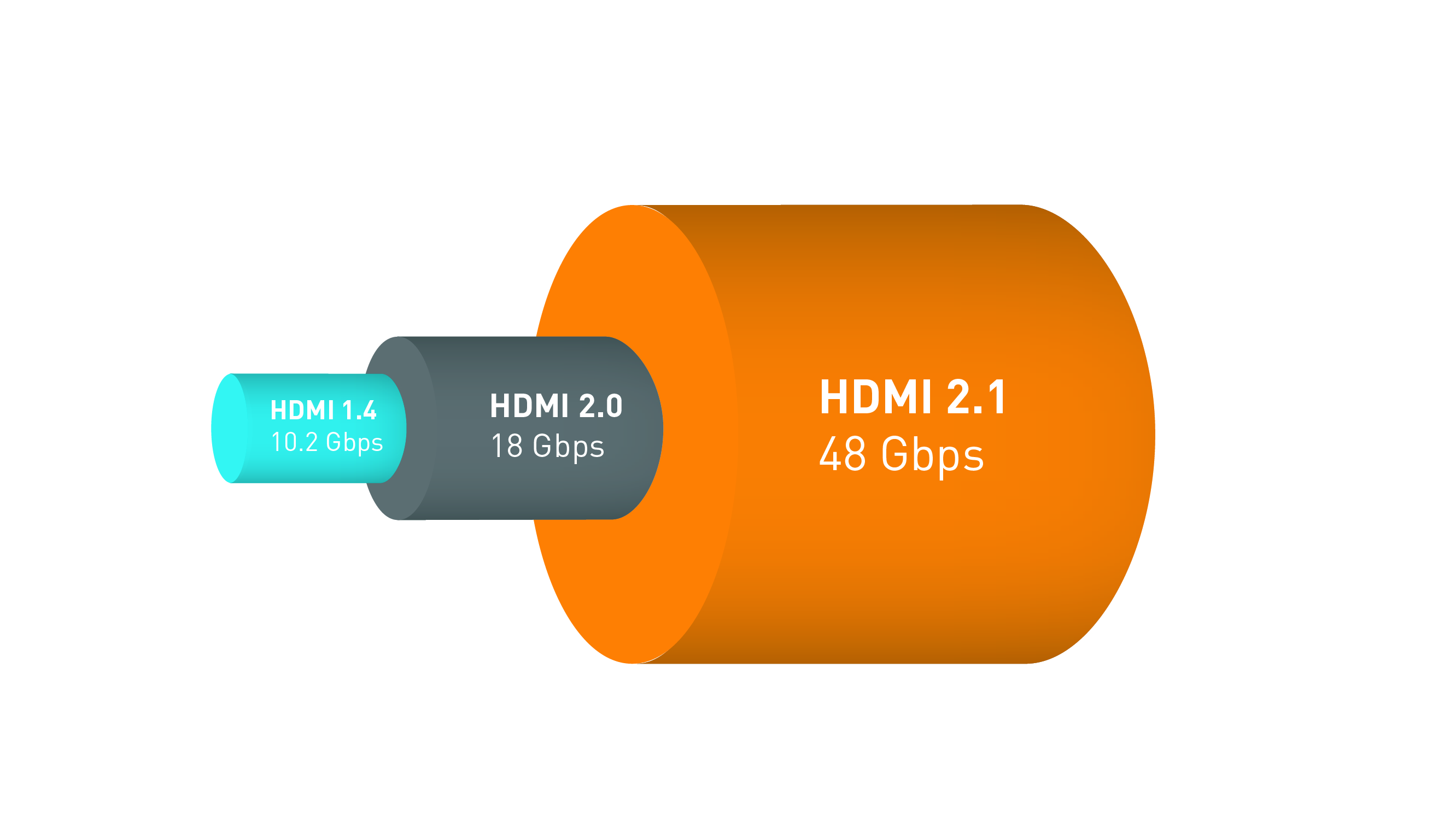 The new HDMI 2 1 specification (and cable) adds support for