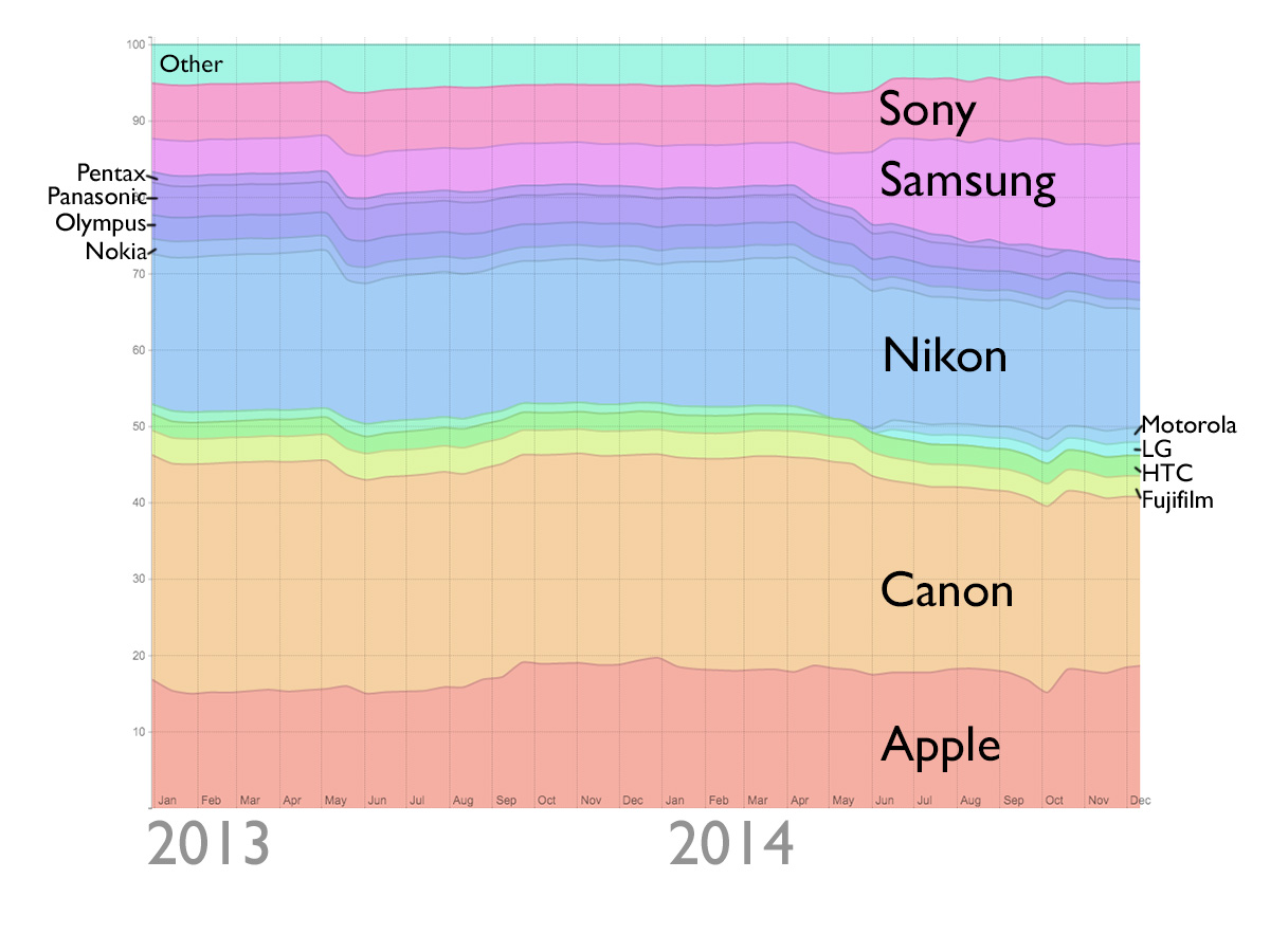 Apple overtakes Nikon for 2nd spot in most-owned camera ...