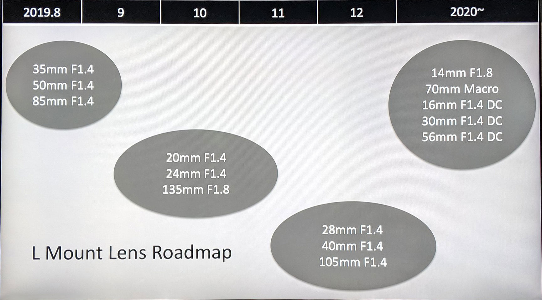 Sigma updates L-mount lens roadmap through 2020: Digital