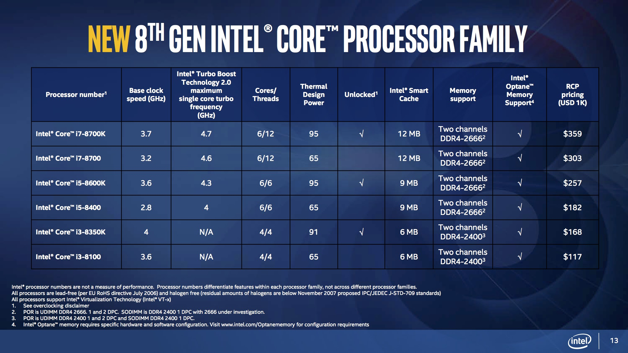 Intel's 8th generation desktop CPUs can edit 4K 360-degree