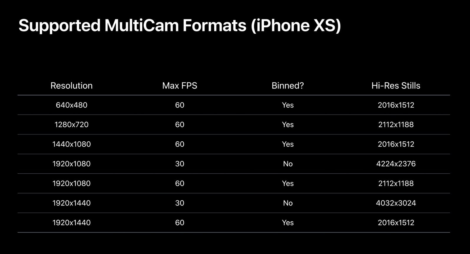 Apple S Multicam Recording Will Be Available On Iphone Xs