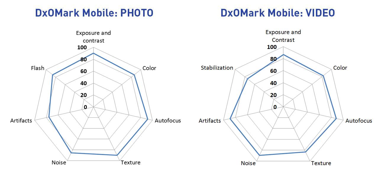 DxOMark Mobile report: Samsung Galaxy S6 Edge+: Digital
