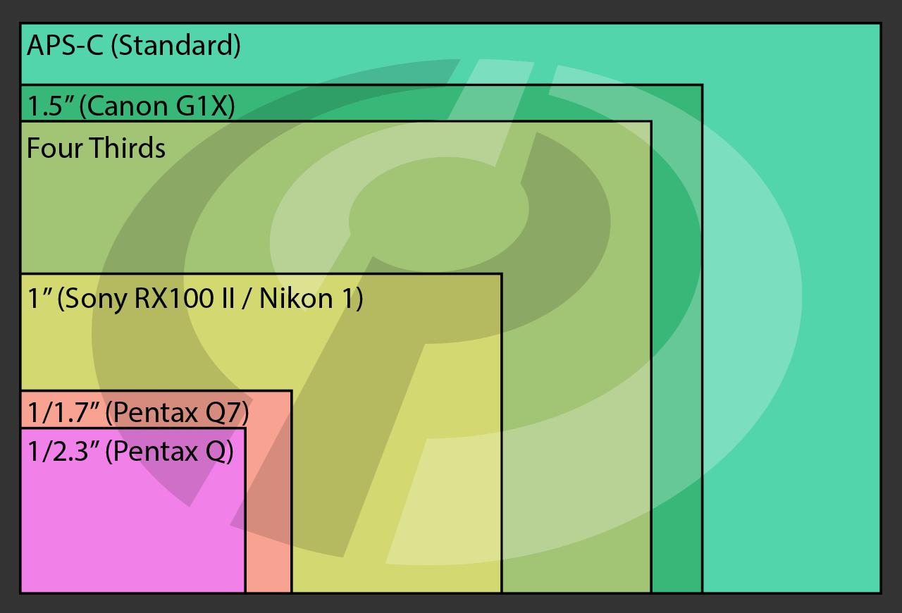 размер матрицы цифрового фотоаппарата лнр готов